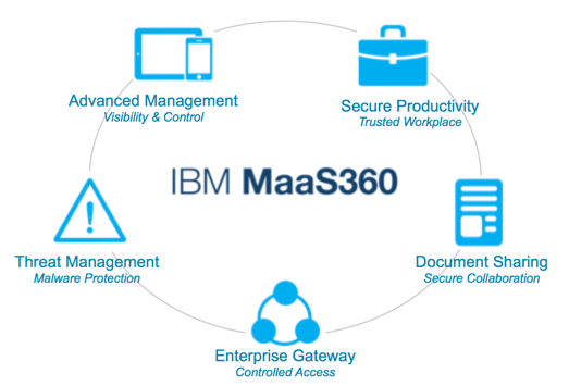 managed security MaaS360 features